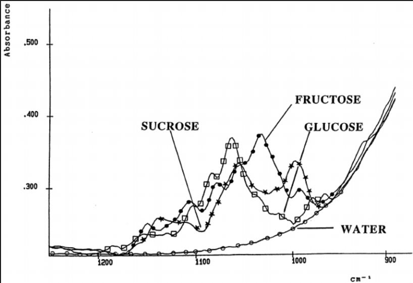 Attached Image: Glucose & fructose B.JPG