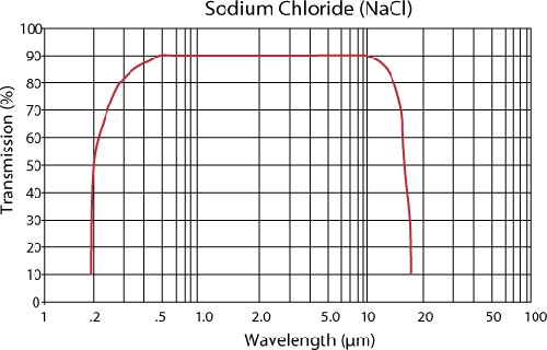 Attached Image: Sodium Chloride NIR-SWIR spectrum.jpg