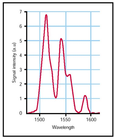 Attached Image: 1550nm converter tube spectrum.jpg