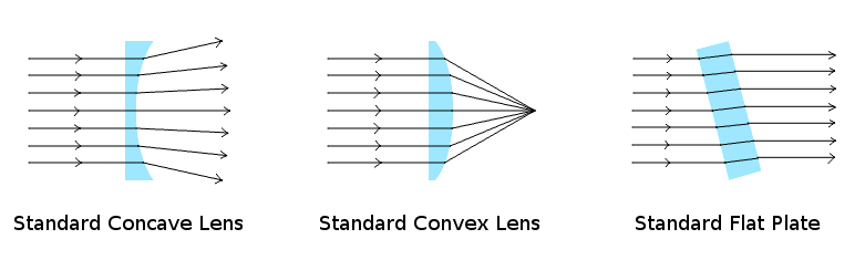 Attached Image: lenses.png