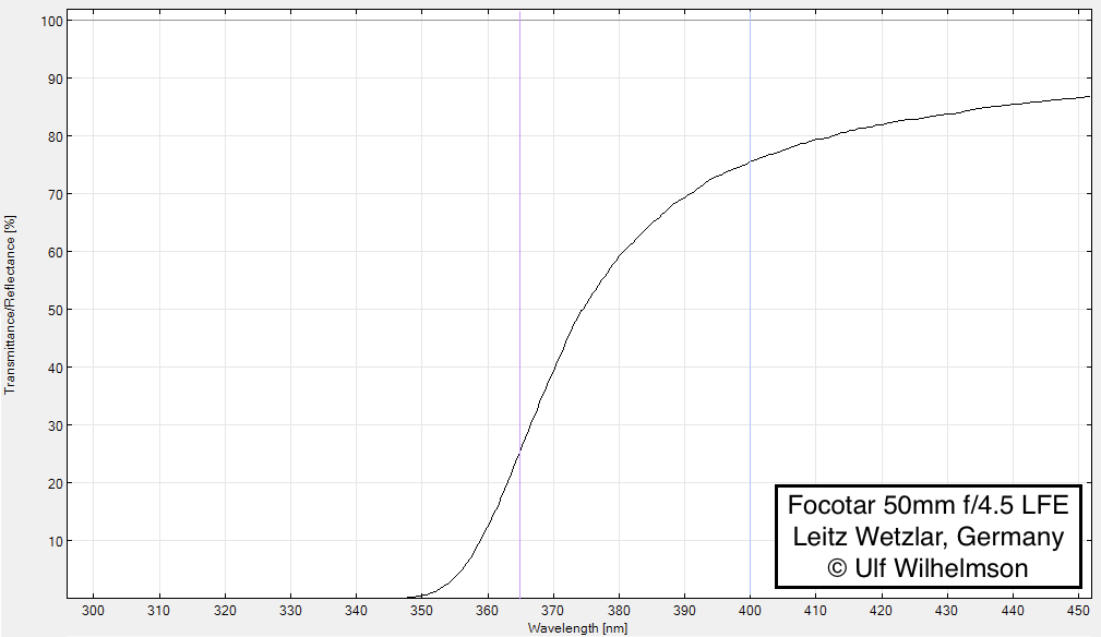 Attached Image: Focotar 50mm f:4.5 LFE UV.png