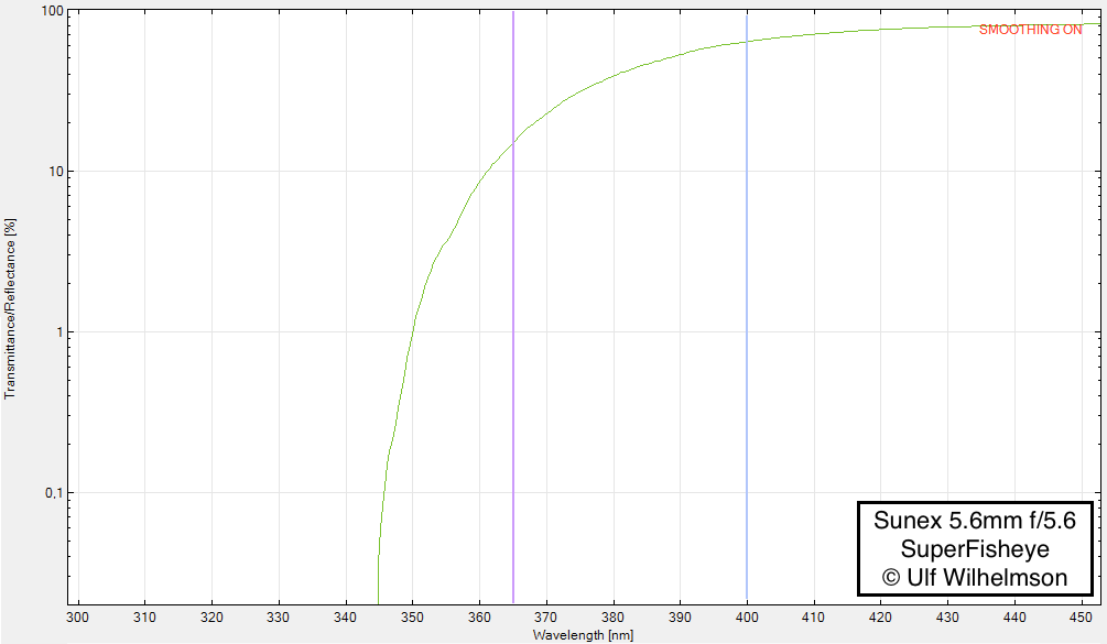 Attached Image: Sunex UV Log.png