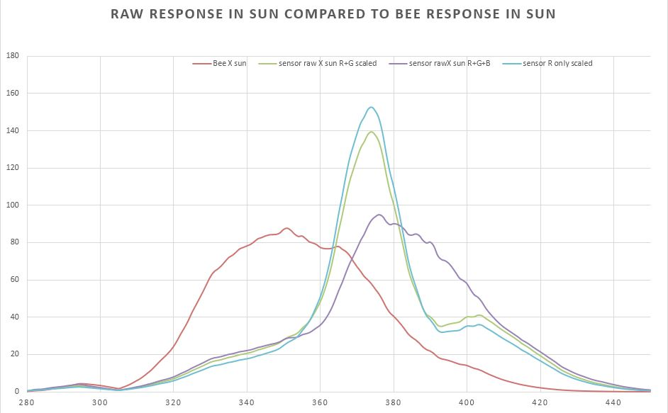 Attached Image: Capture bee response.JPG