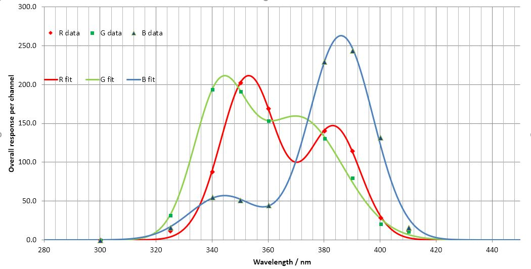Attached Image: Capture fitted curves to sparticle WB sun Baader U Cadmium.JPG