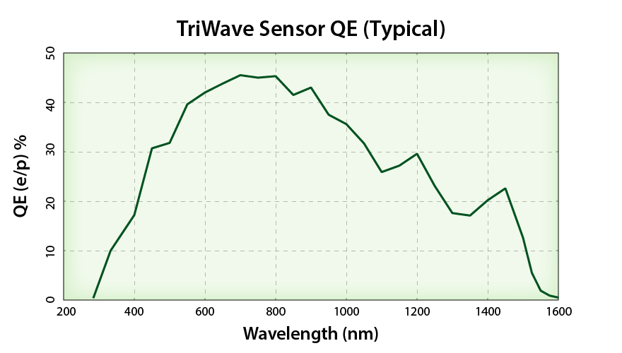 Attached Image: TriWave-QE.png