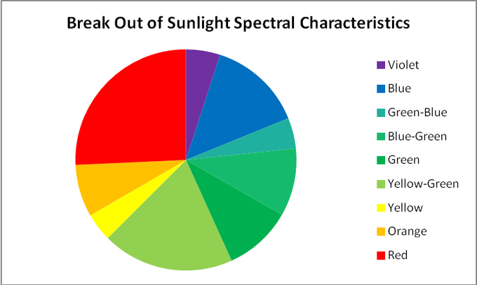 Attached Image: SunlightPieChart.jpg