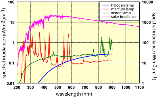 Attached Image: spectral-irradiance copy.jpg