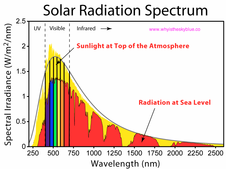 Attached Image: solarradiation.jpg