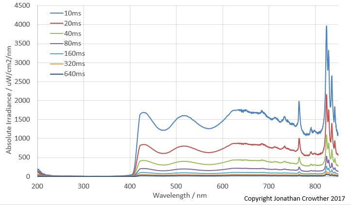 Attached Image: Spectra unmodified 600RT different bin times 10ms to 640ms.jpg
