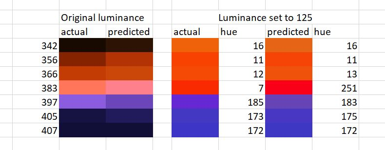 Attached Image: Capture sparticle predictions at 125 lum.JPG