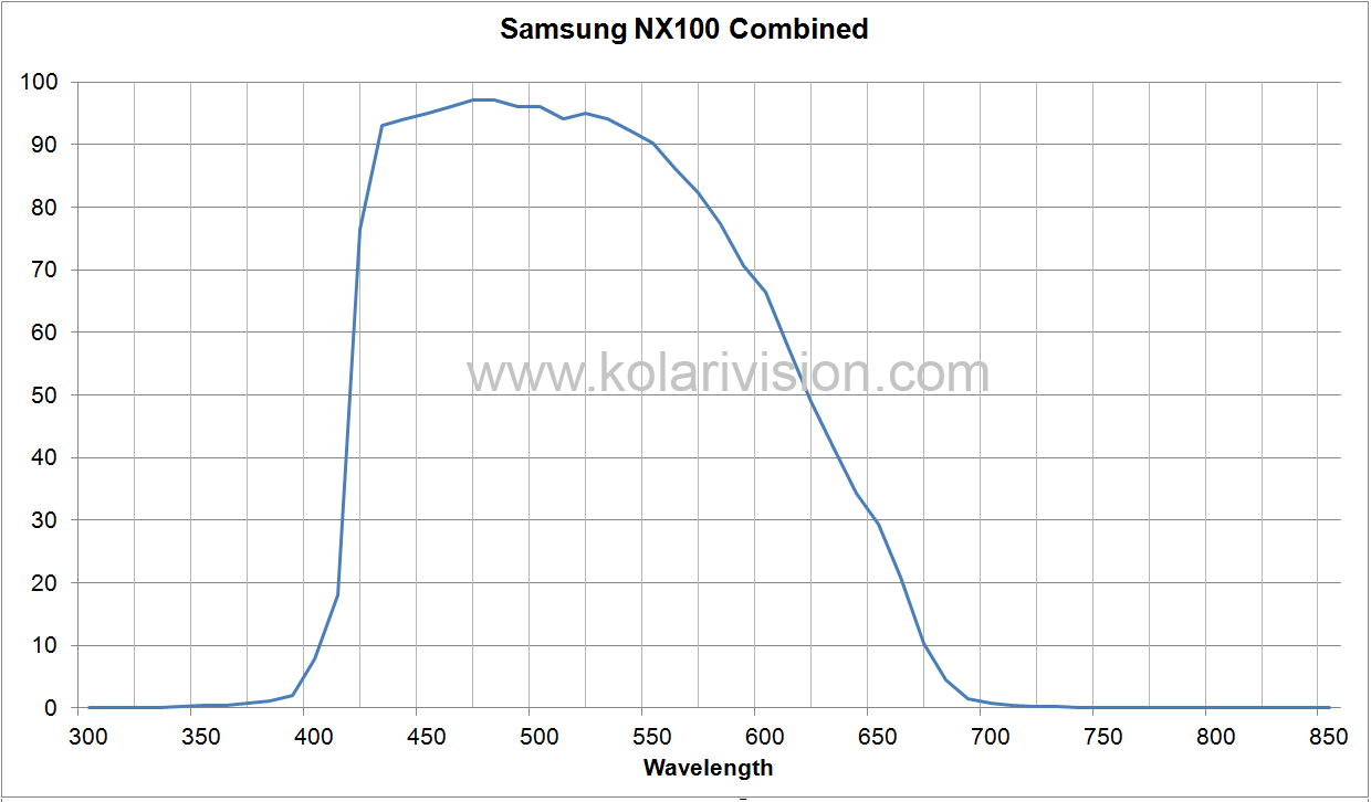 Attached Image: 18-18-27-Samsung NX100 Combined.png