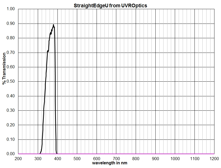 Attached Image: StraightEdgeUgraph.jpg