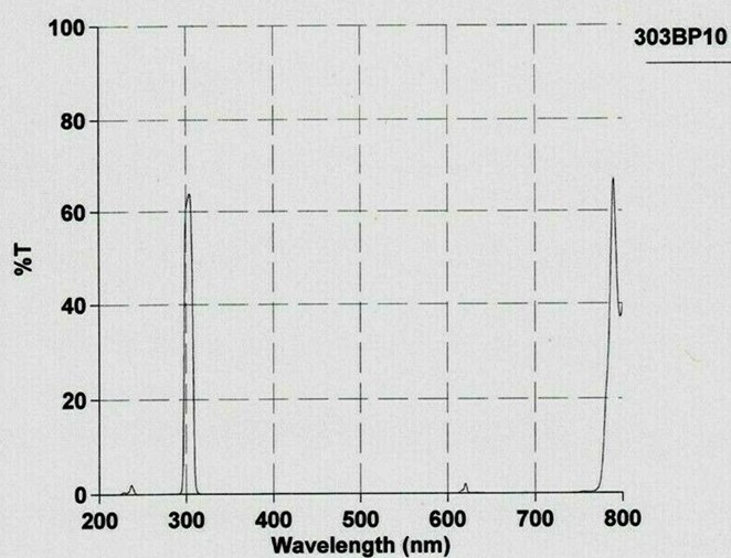 Attached Image: 303nm Filter Spectrum.jpg
