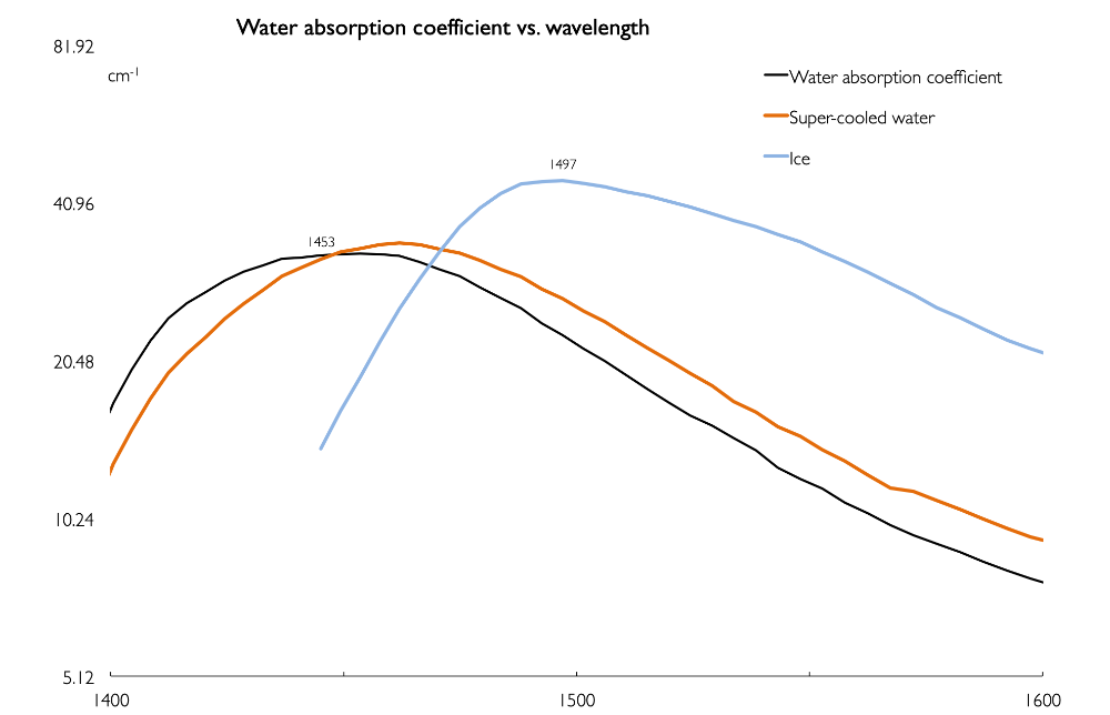 Attached Image: Water and ice spectrum 1400-1600nm UVP.png